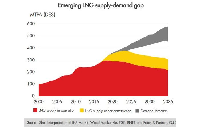 LNG market grew by 29Mt, says Shell