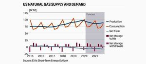 Prices give bump to gas-fired power