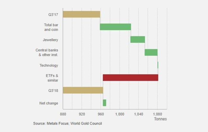 World gold demand up 6.2t