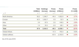 Big gold outflows