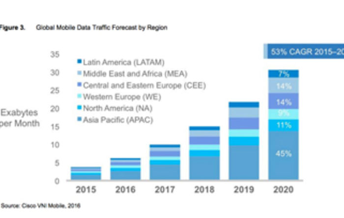 APAC a mobile data force by 2020