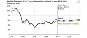 Oil price stable, production rising to 2019