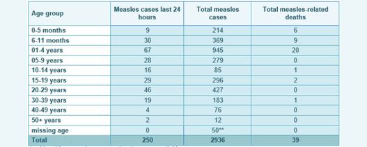 Pacific measles toll rises to 39