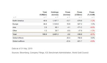 Gold holdings fall in May