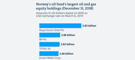 Sovereign fund to keep oil shares